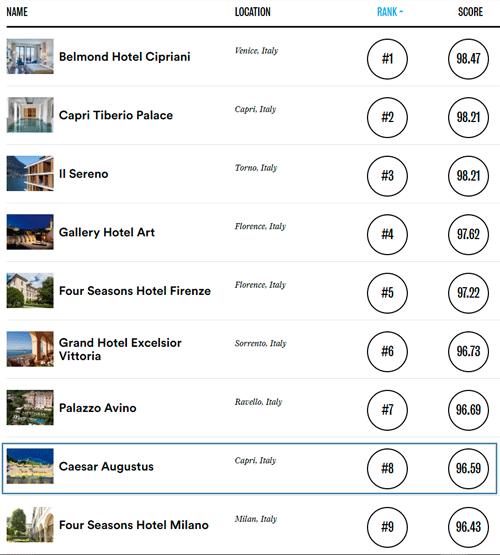 Hotel Caesar Augustus - luxury hotel on Capri, Italy